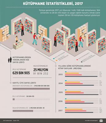 2017 yılında 26 Milyondan fazla kişi kütüphaneye gitti